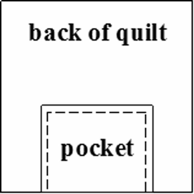 The pocket is hand-stitched to the back of the quilt.