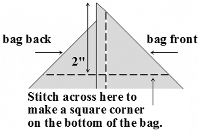 Make square corners for bottom of bag.