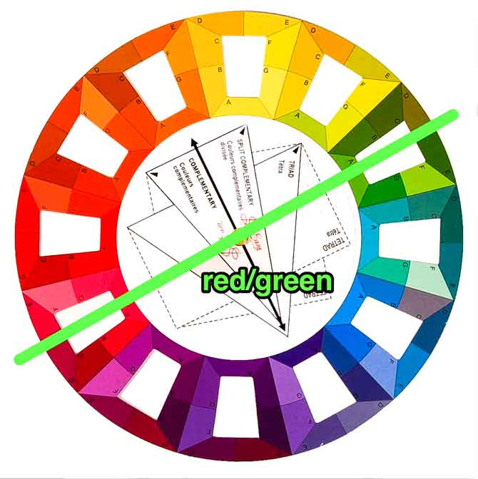 Red & green are directly opposite on the color wheel
