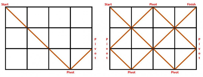 Starting from one corner draw diagonal, pivot as required.