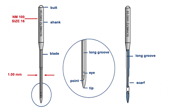 Anatomy of a sewing machine needle