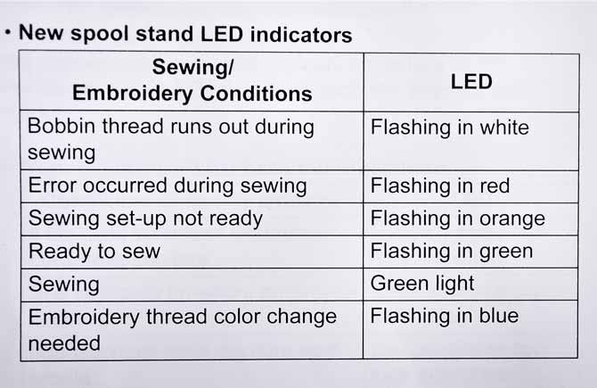The LED indicator lights