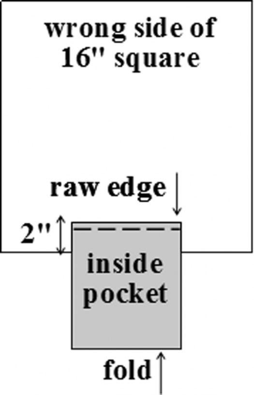 Place inside pocket on wrong side of tote bag front.